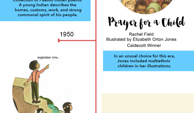 Diversity in Children's Picture Books [Infographic]