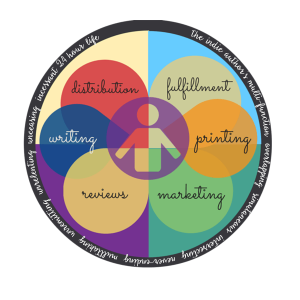 The Indie Author's Task Wheel
