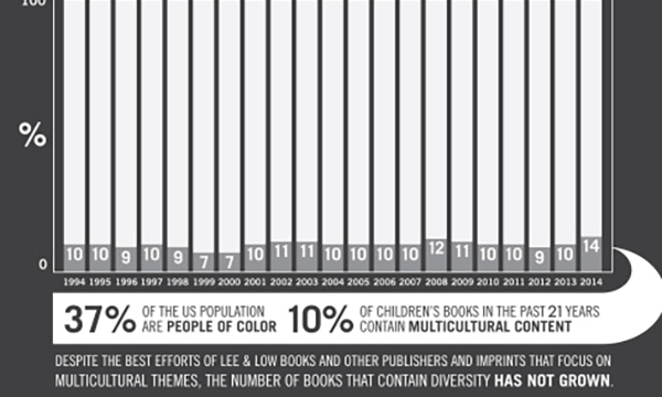 8 Key Facts About the Diversity Gap in Children's Books
