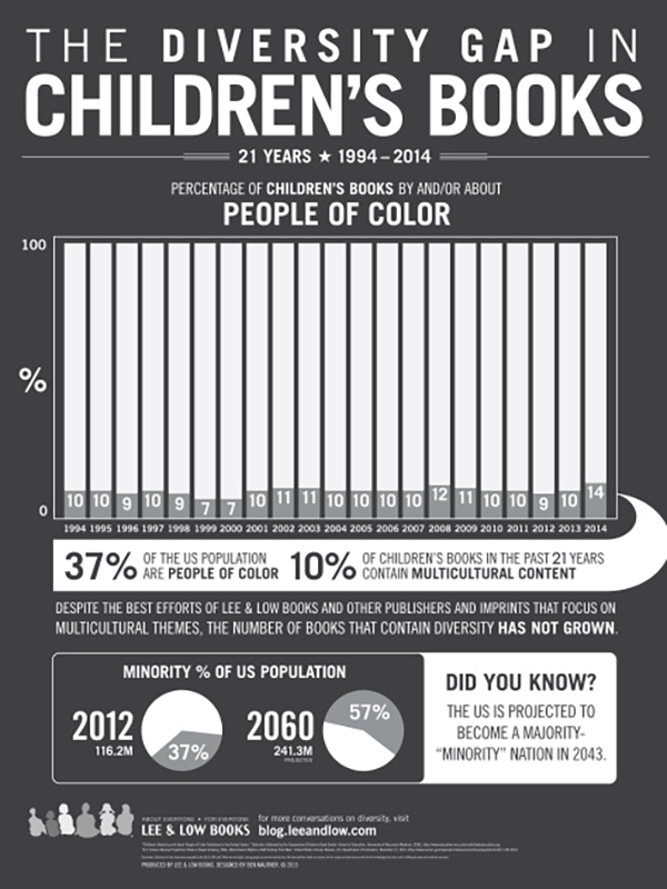 Infographic - Diversity Gap in Childrens Books