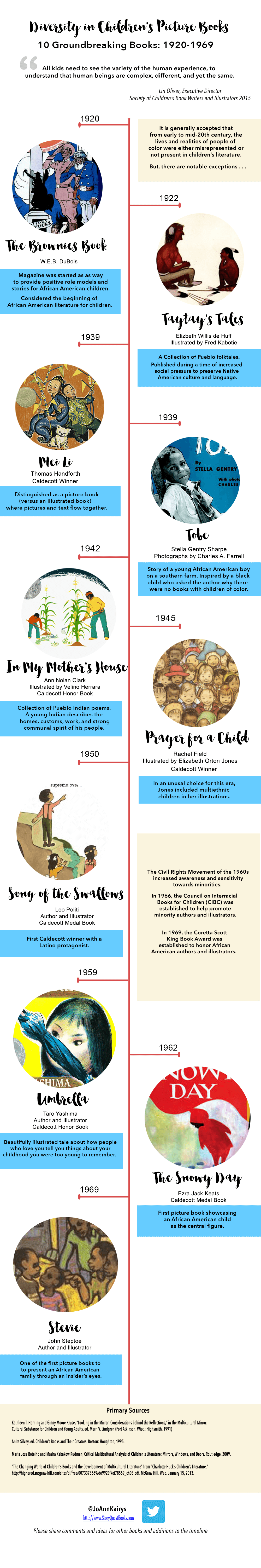 10 Groundbreaking Picture Books: 1920 - 1969
